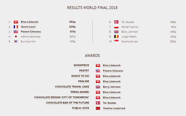 results wcm 2018