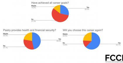 FCCI survey graphics